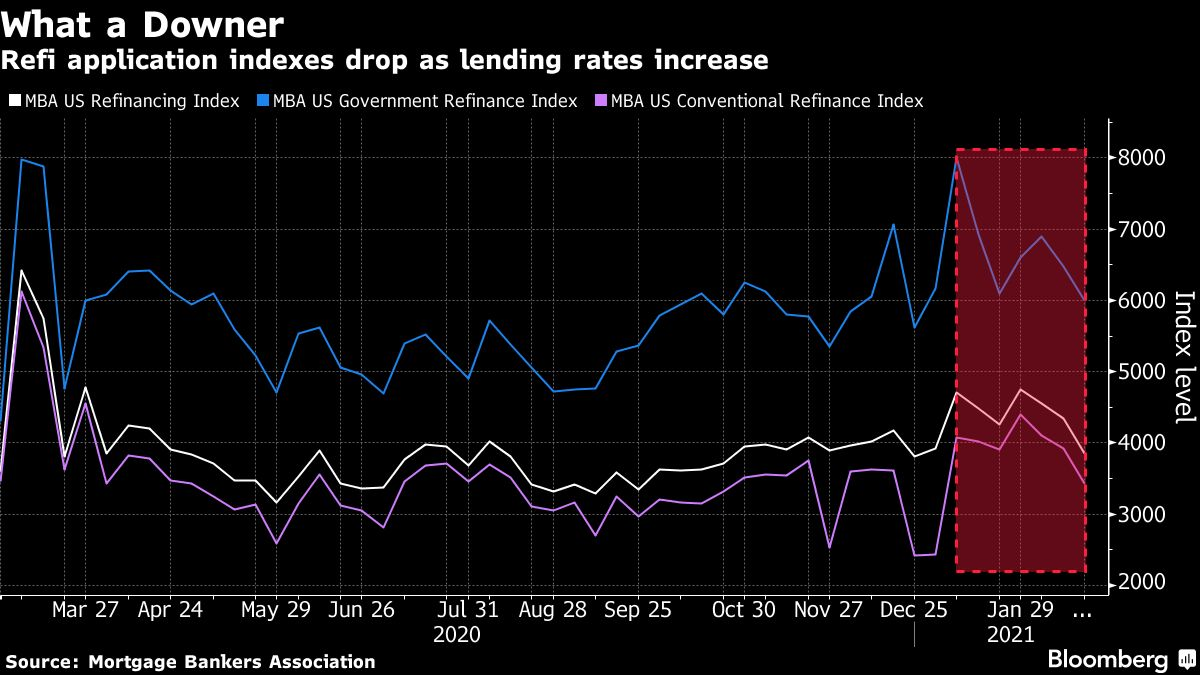 bloomberg.com - Christopher Maloney - Mortgage Refinancing Applications Drop to Continue, Brean Says