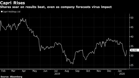 Capri Cuts Forecast, Shuts Stores in China on Virus Outbreak