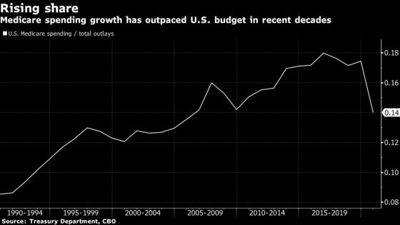 Medicare Expansion Would Be Financial Balm for an Aging U.S.