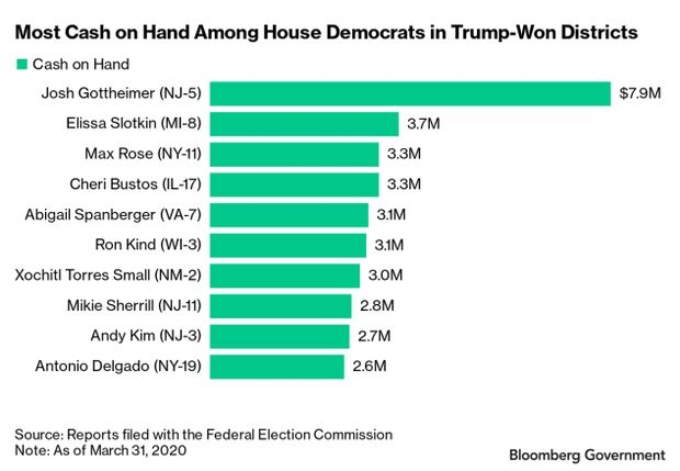 Bar chart of cash on hand among house democrats in Trump-Won districts