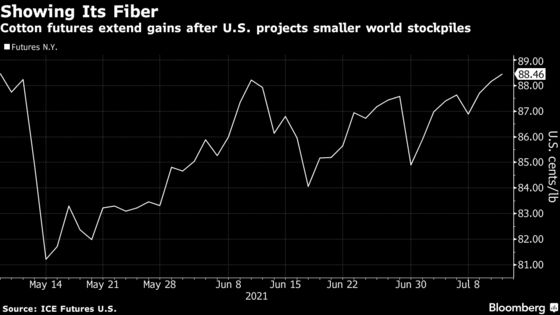 Cotton Closes at Two-Month High After USDA Trims Stocks Estimate