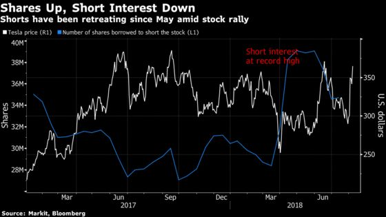 It's Been an Afternoon of Terror for Tesla Shorts