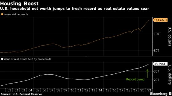 U.S. Household Net Worth Hits Record on Home Values