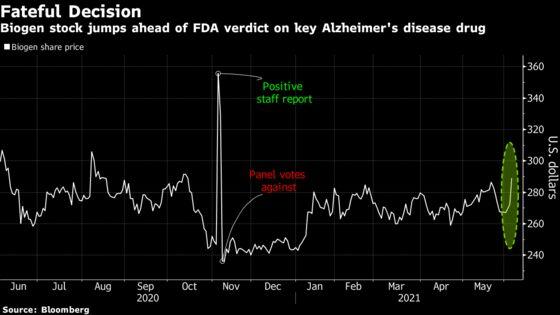Fate of Biogen's Stock Rides on Alzheimer's Drug Decision