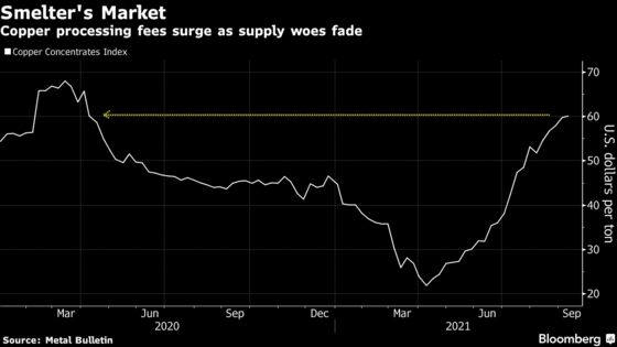 World's Top Copper Supplier Trims Price Forecast as China Slows