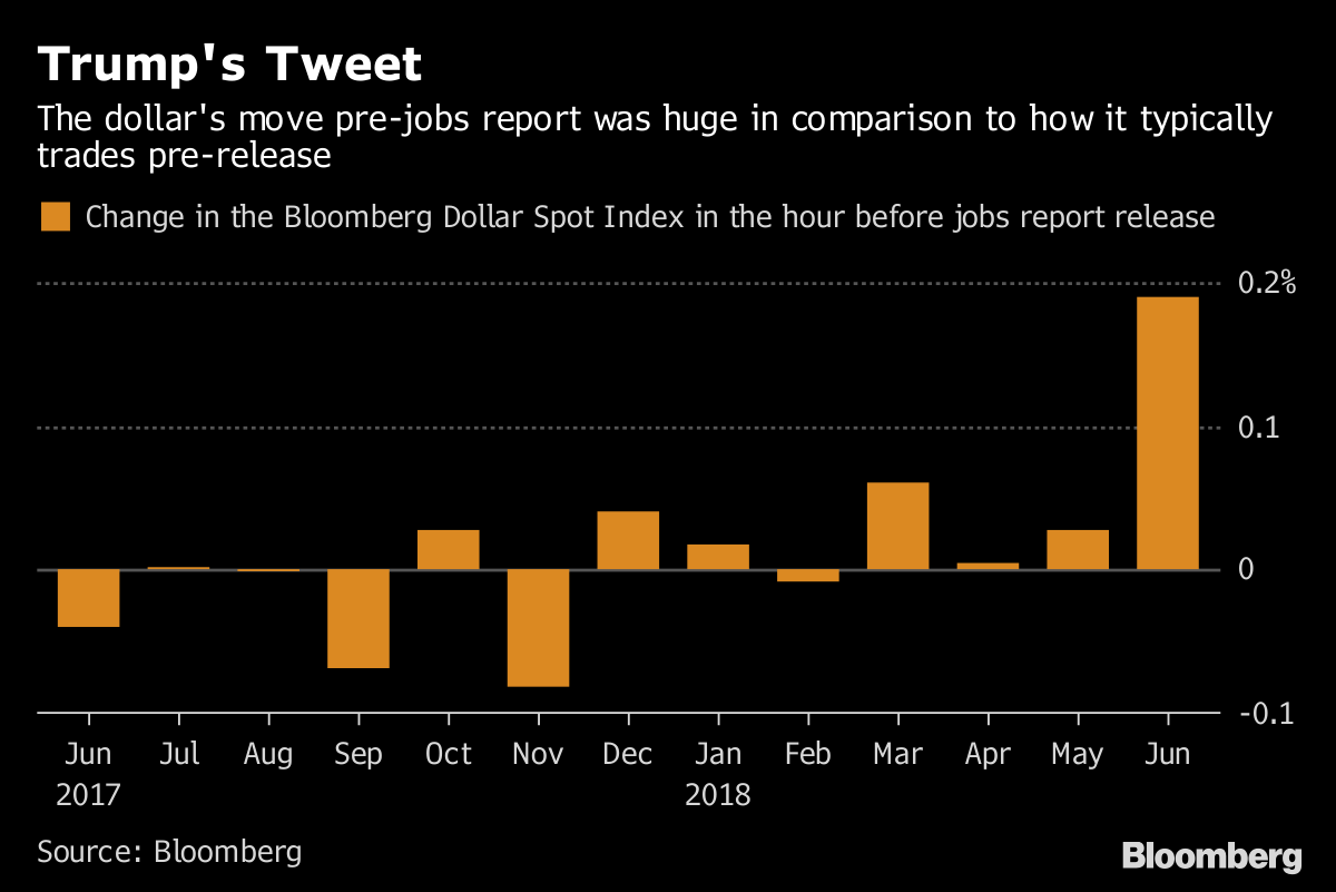 How Trump's pre-jobs report tweet moved the market