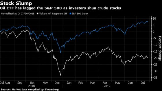 T. Boone Pickens ETF to Replace Crude Stocks With Renewables