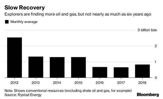 Oil Discoveries Recover, But Still Far From Replacing Output
