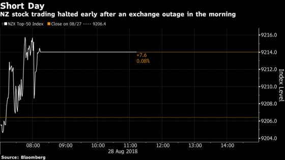 New Zealand's Stock Market Trading Halted After System Fault