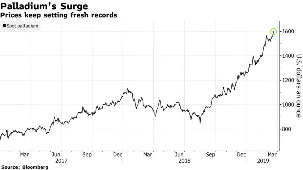 Prices keep setting fresh records
