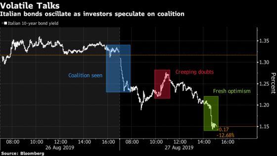 Italian Bonds Surge as Investors Eye Success in Coalition Talks