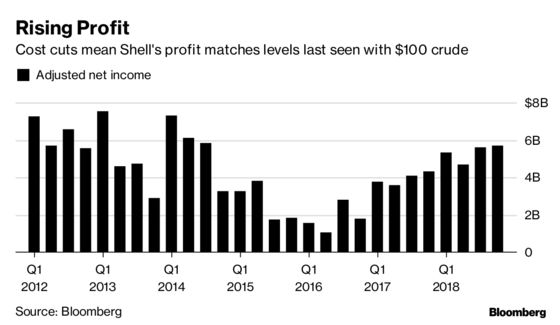 Royal Dutch Shell Produces a Gusher of Cash
