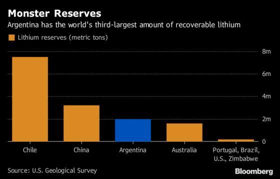 Neo Lithium in Talks for $490 Million Argentine Mine Venture