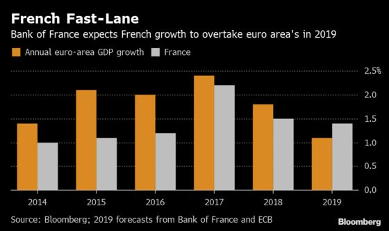 Bank of France Sees Resilience Amid a Slowdown in the Euro Area