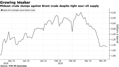 Mideast crude slumps against Brent crude despite tight sour-oil supply