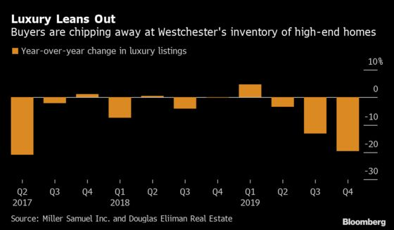 Westchester Homeowners Offer Deepest Price Cuts Since 2014