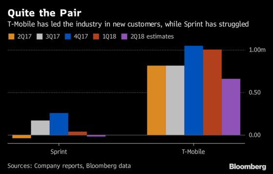 T-Mobile, Sprint Investors Seek Deal Update With Opposition Muted