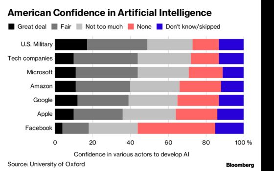 U.S. Military Trusted More Than Google, Facebook to Develop AI