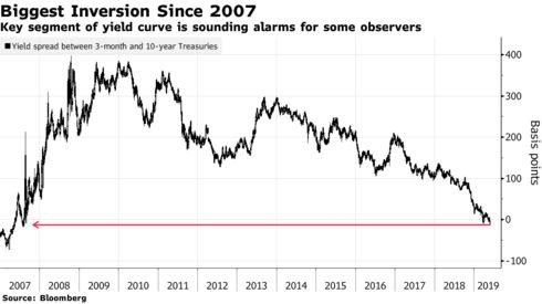 Key segment of yield curve is sounding alarms for some observers