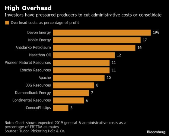 Shale Overhead Costs Under Fire as Investors Drill Even Deeper