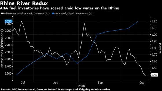 Dwindling Rhine River Chokes Off Fuel Flows to Inland Europe