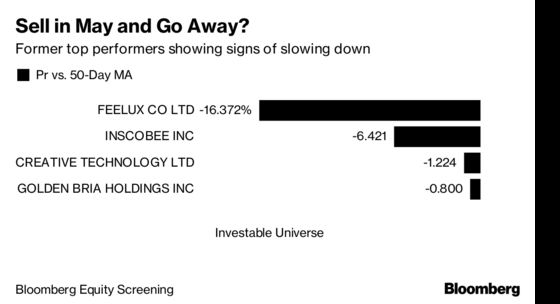 Before the May Getaway, Some Once-Hot Stocks Could Be in Play