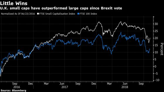 Days May Be Numbered for U.K. Small Caps Beating Large Firms