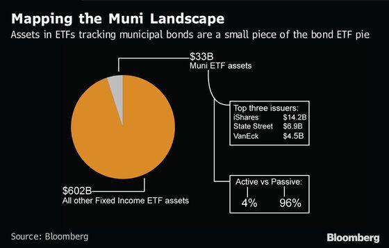 JPMorgan Brings the Active vs. Passive War to the Muni Bond Market