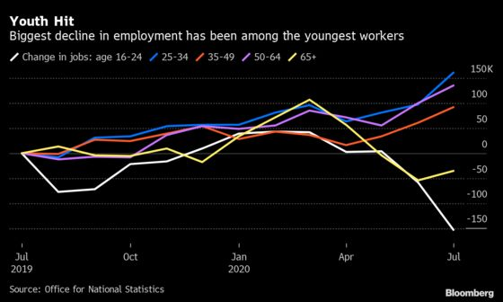 Britain's Young Workers Took a Big Hit in Virus Lockdown: Chart
