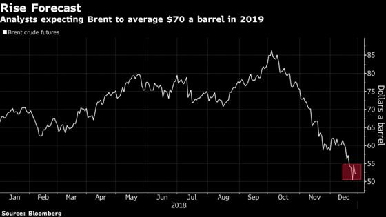 Hedge Funds Bet on Oil Rally in 2019 After Wackiest Year-End in Decade