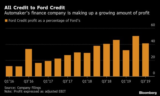 Ford's Lending Arm Is Generating More Profit Than Ever