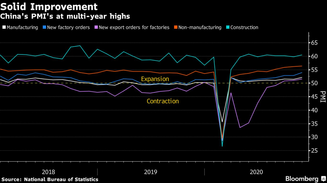 China's PMI's at multi-year highs