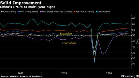 China's Recovery on Track as Factory Index Climbs to 3-Year High