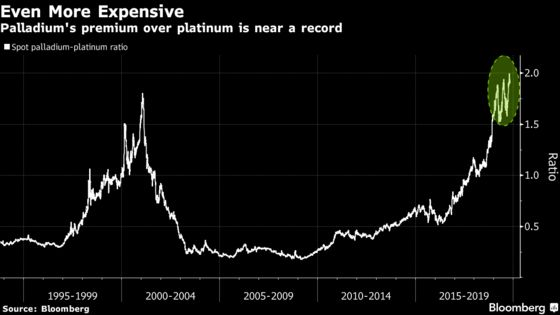 Palladium Tops $1,800 For First Timeas Shortage Persists