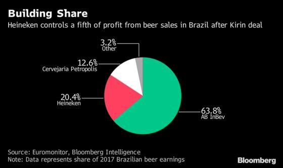 Heineken Falls as Brazil Challenge to AB InBev Hits Margin