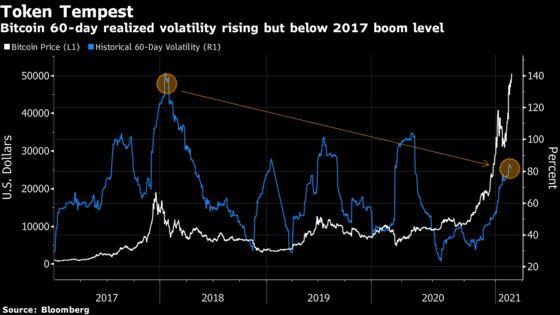 JPMorgan Says Bitcoin Rally Unsustainable Unless Volatility Ebbs