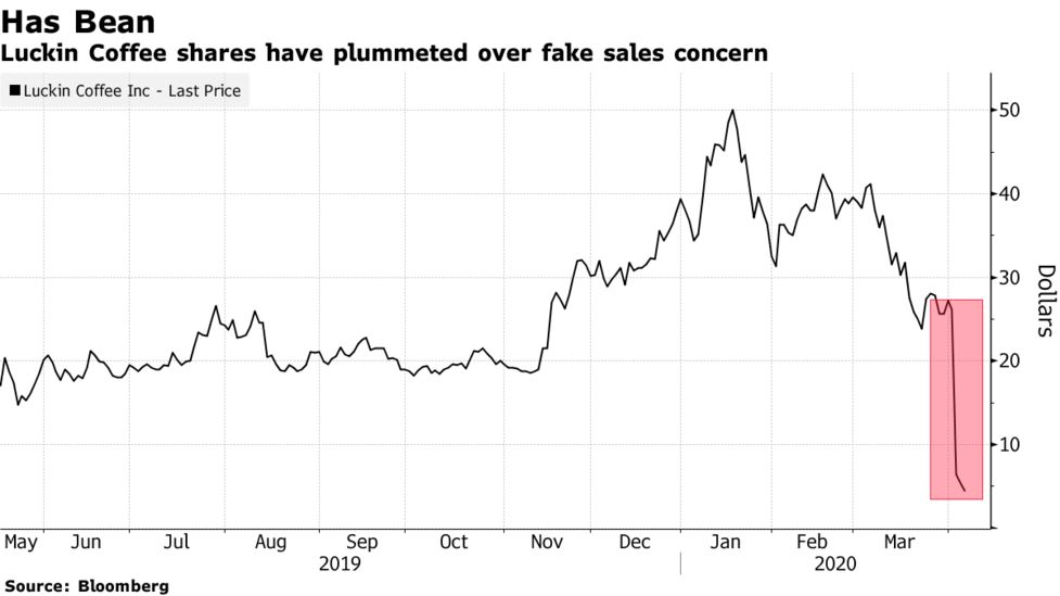 Luckin Coffee shares have plummeted over fake sales concern