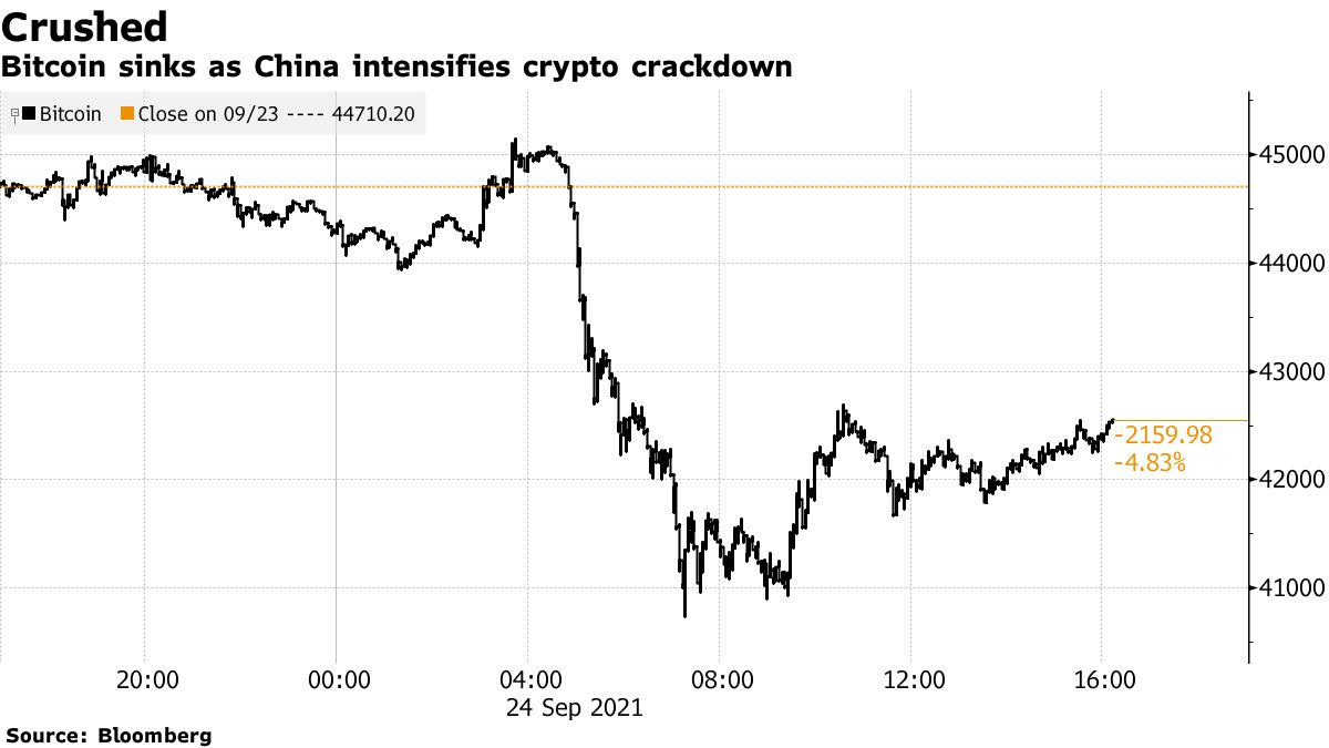 Bitcoin sinks as China intensifies crypto crackdown