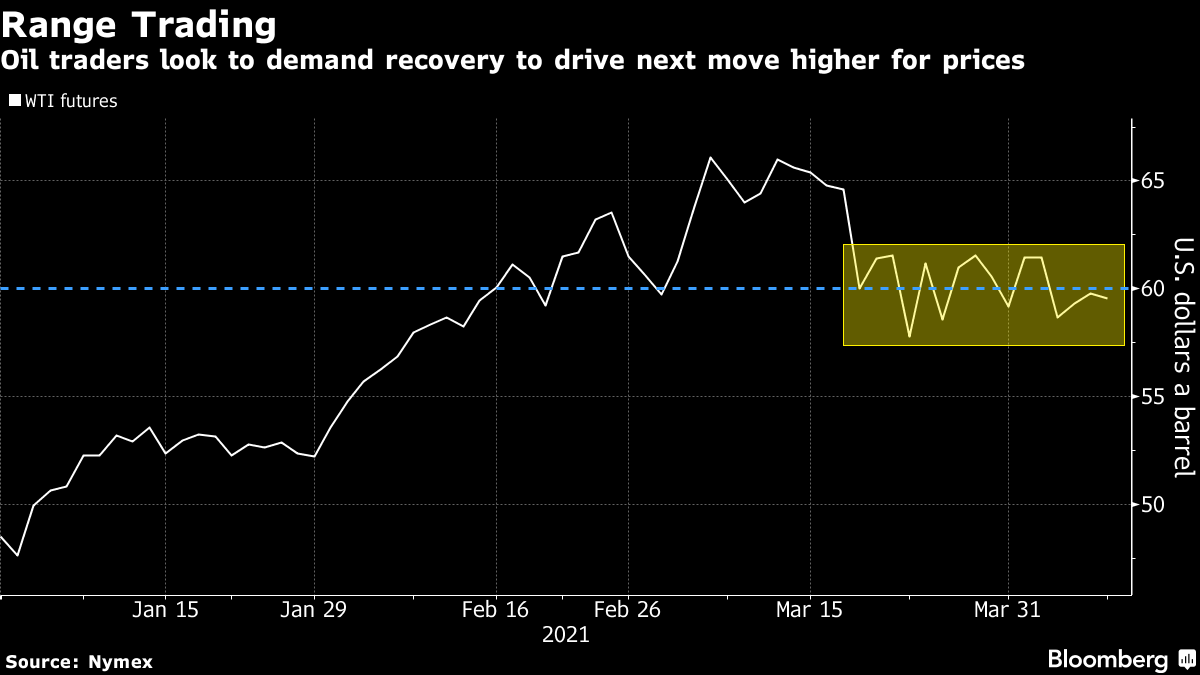 Oil traders look to demand recovery to drive next move higher for prices