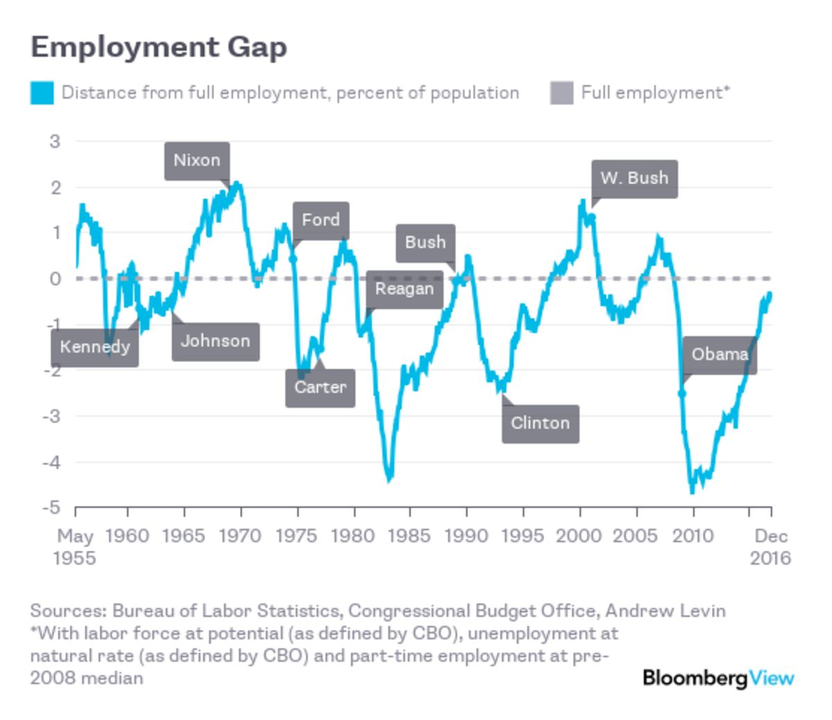 obama s jobs legacy in one chart bloomberg view