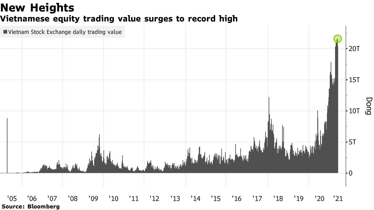 Vietnamese equity trading value surges to record high
