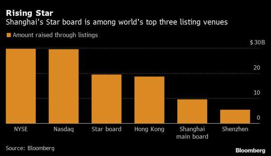 China's Star Board Among World's Top Three IPO Venues