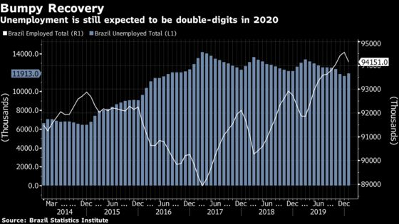 Brazil's Troubled Labor Market Will Take Time to Turn the Corner