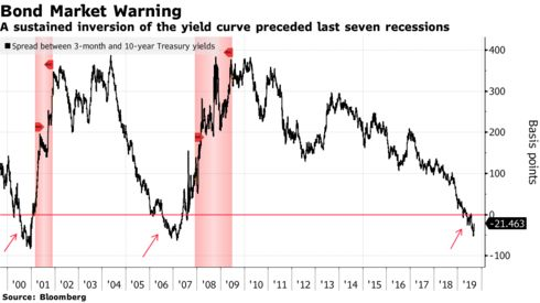 A sustained inversion of the yield curve preceded last seven recessions