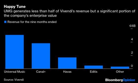 Vivendi Shareholders Finally Hear a Sweet Tune