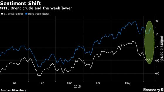 Oil Ticks Lower as `Bearish Spin' by OPEC Raises Supply Concern