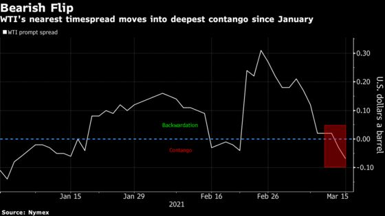 Oil Futures Curve at Risk of More Weakness as Demand Wanes