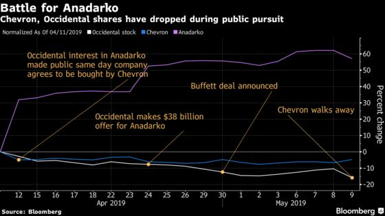 Occidental Faces Investors After Anadarko Win Hits Shares