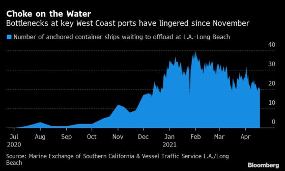 Oakland Tops L.A. Area as Waves of Ships Inundate World's Ports