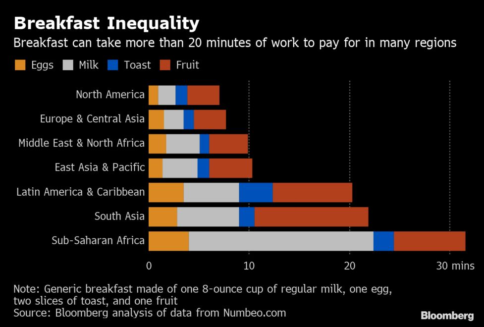 Image result for 'Breakfast club' is cheapest for Swiss, most expensive in Africa